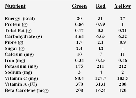 Nutrition Value of Bell Peppers of Different Colours