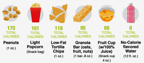 Healthy Snacks To Replace Junk Food