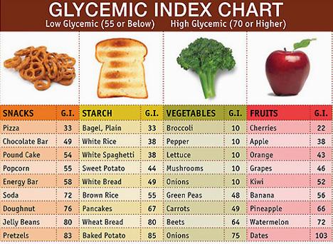 low glycemic diet diabetes