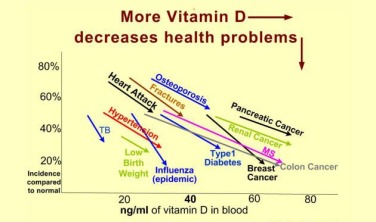 Higher Levels Of Vitamin D Correspond To Lower Cancer Risk Researchers Say Cooking With Kathy Man