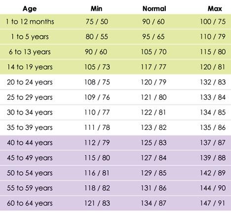 blood pressure level design at near epoch plus gender