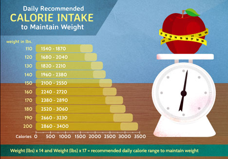 How to lose weight 40 pounds in 3 months