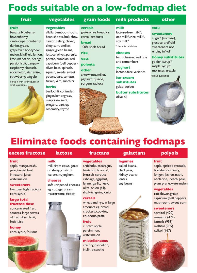 should i avoid broccoli stems on fodmap diet