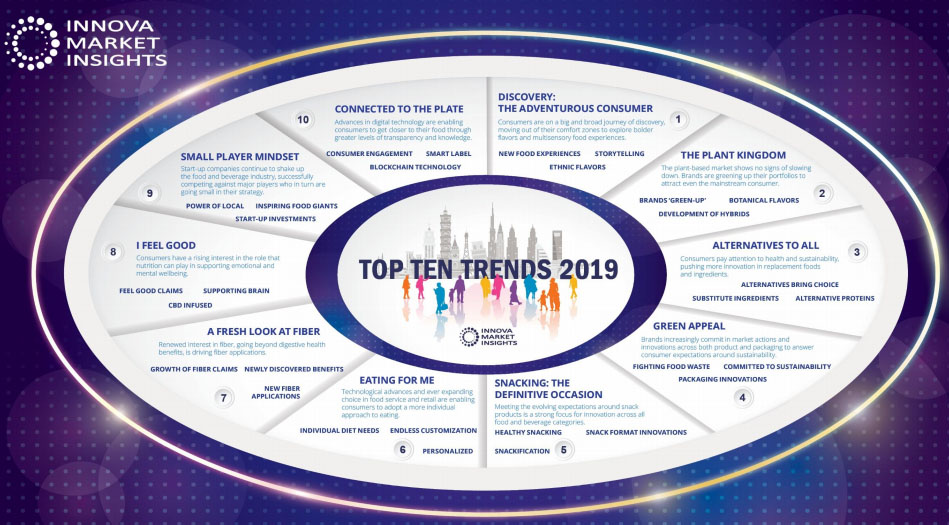 Top 10 Food Trends Forecasted for 2021 Driven by Radical ...  |Trend America Top Tens